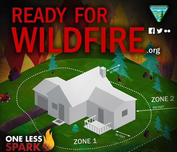 Defense zones to prevent wildfire damage.